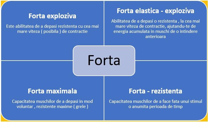 Poza - Forta